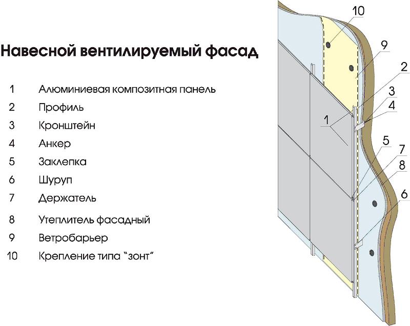 Как сделать композитные панели 762